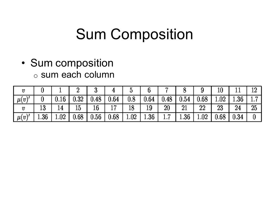 Sum Composition Sum composition o sum each column