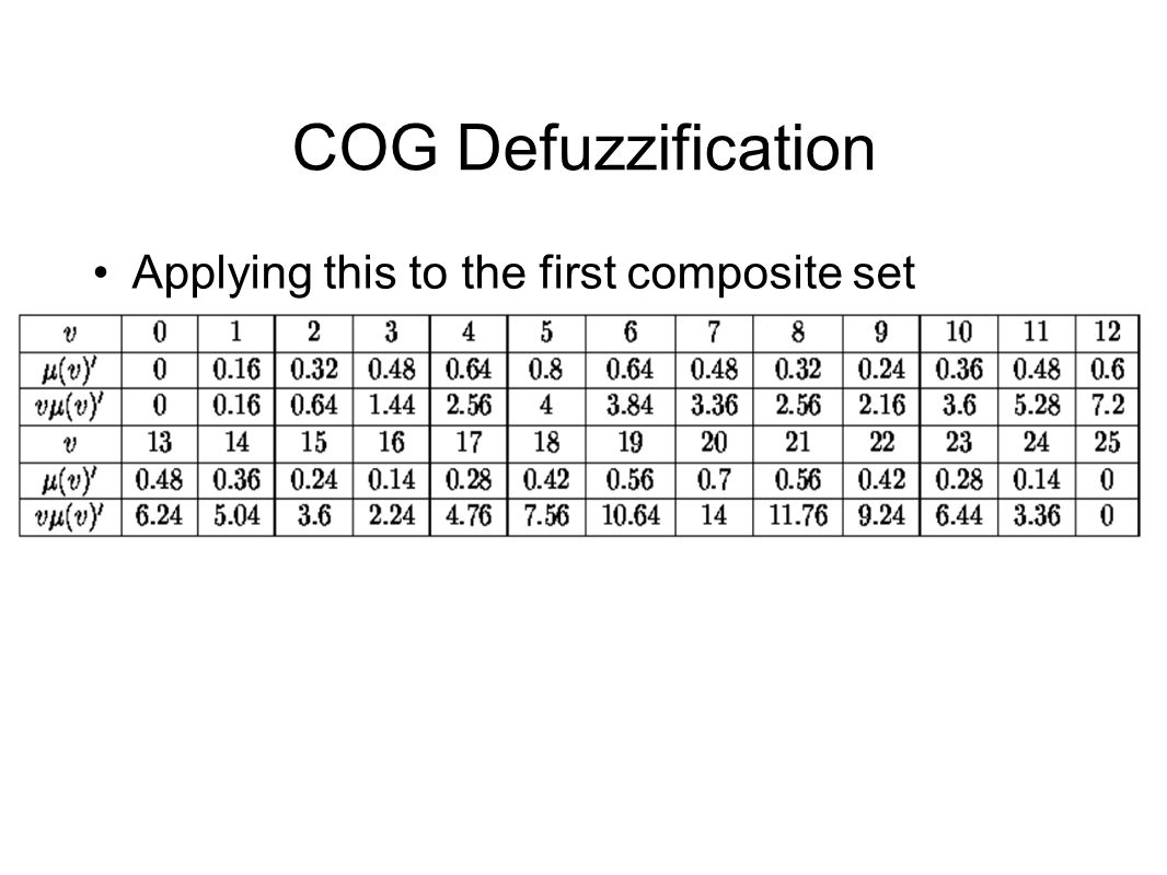 COG Defuzzification Applying this to the first composite set