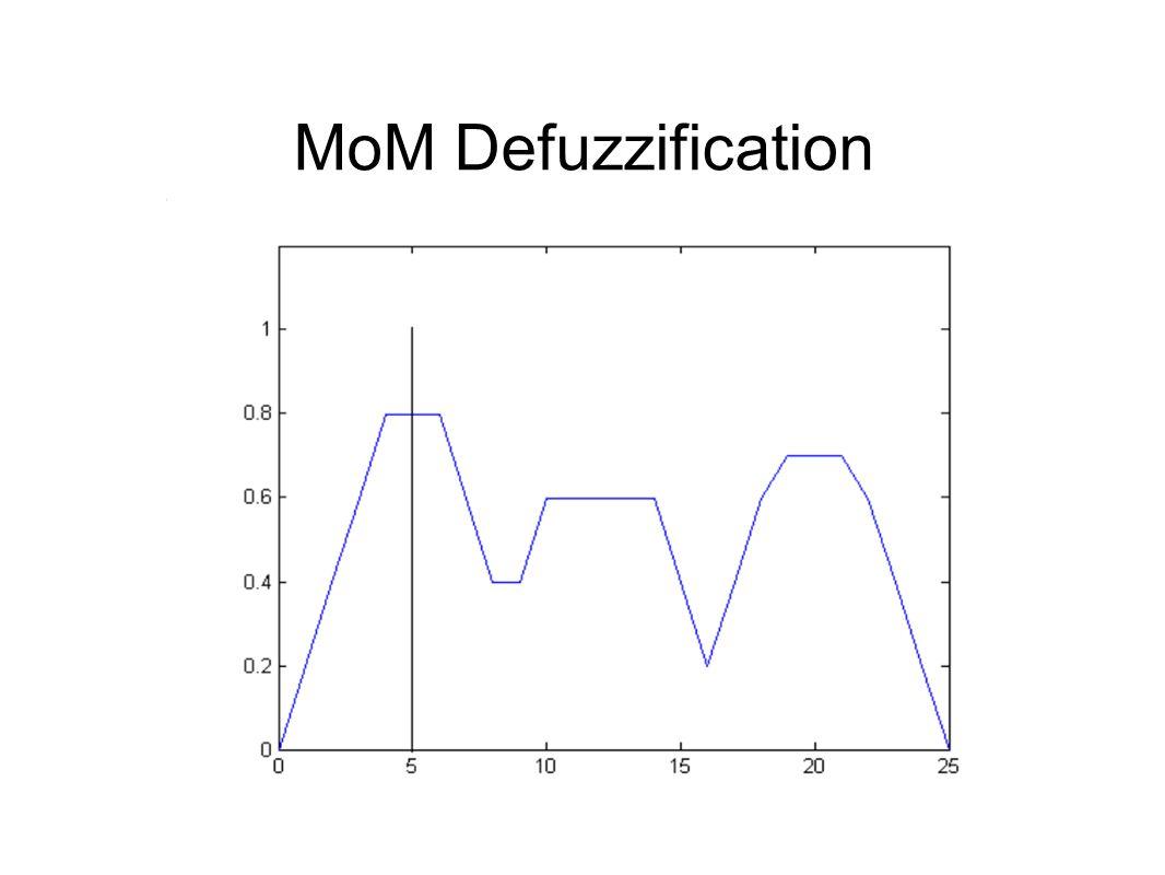 MoM Defuzzification