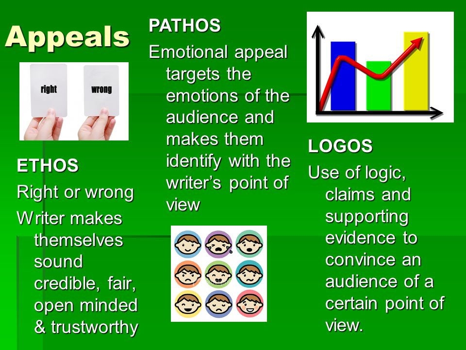AppealsETHOS Right or wrong Writer makes themselves sound credible, fair, open minded & trustworthy PATHOS Emotional appeal targets the emotions of the audience and makes them identify with the writer's point of view LOGOS Use of logic, claims and supporting evidence to convince an audience of a certain point of view.