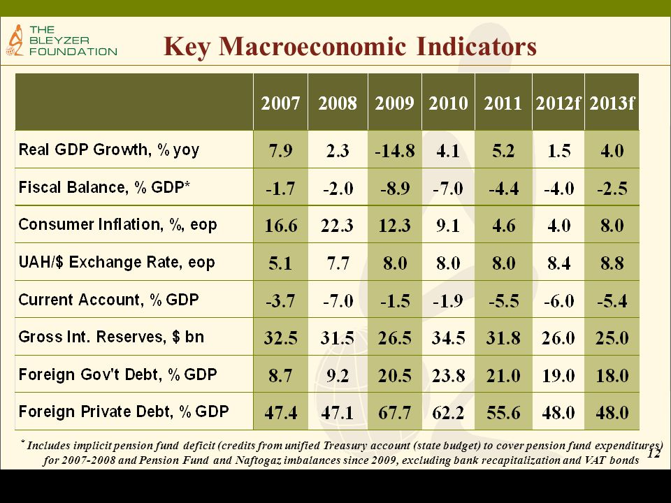 12 Key Macroeconomic Indicators * Includes implicit pension fund deficit (credits from unified Treasury account (state budget) to cover pension fund expenditures) for 2007-2008 and Pension Fund and Naftogaz imbalances since 2009, excluding bank recapitalization and VAT bonds