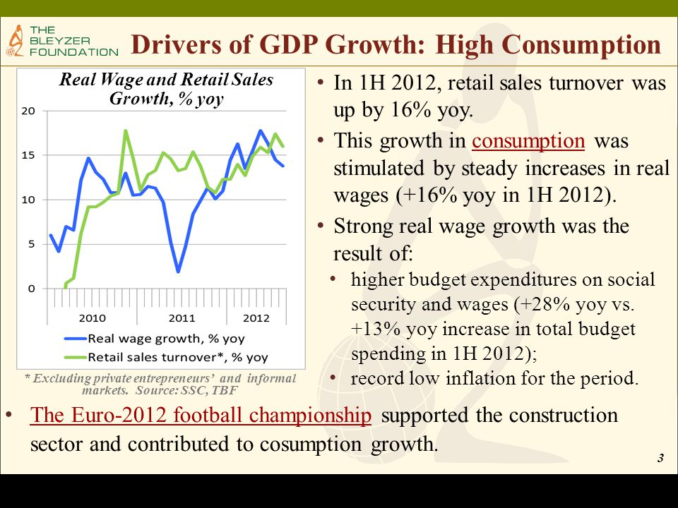 3 Drivers of GDP Growth: High Consumption * Excluding private entrepreneurs' and informal markets.