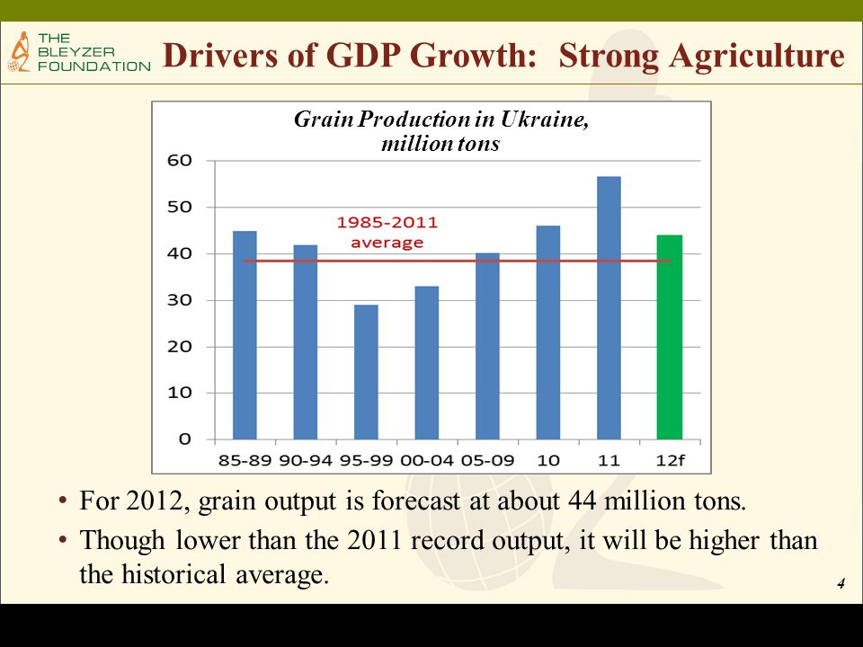 4 Drivers of GDP Growth: Strong Agriculture For 2012, grain output is forecast at about 44 million tons.