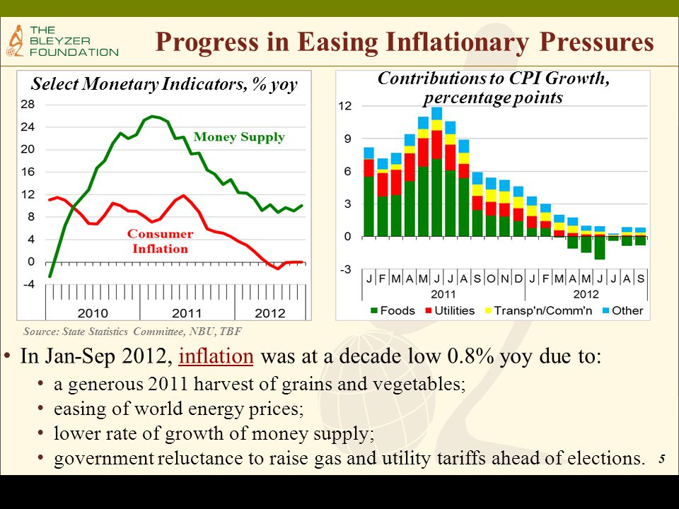 5 Progress in Easing Inflationary Pressures In Jan-Sep 2012, inflation was at a decade low 0.8% yoy due to: a generous 2011 harvest of grains and vegetables; easing of world energy prices; lower rate of growth of money supply; government reluctance to raise gas and utility tariffs ahead of elections.