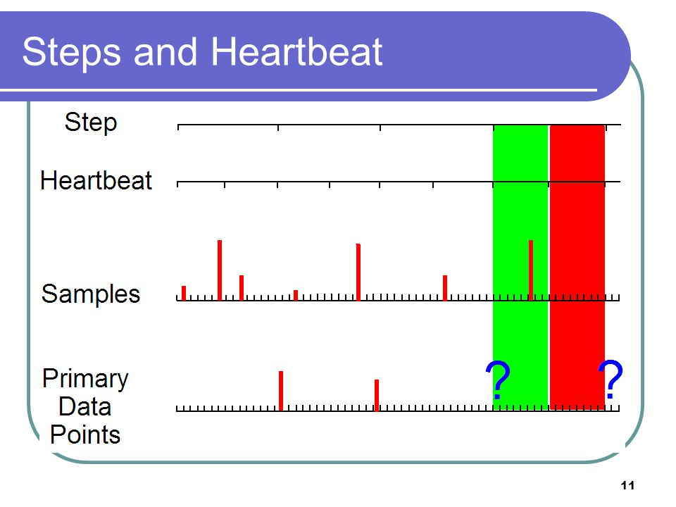 11 Steps and Heartbeat