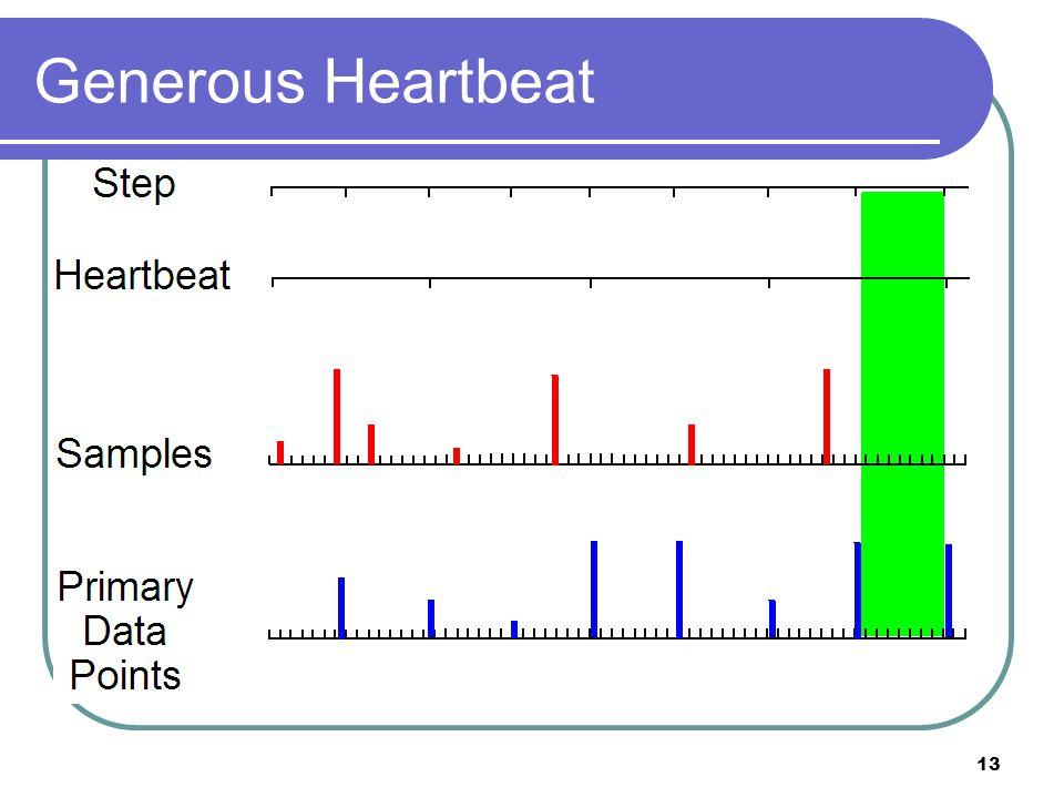 14 Steps and Heartbeat Long story short: Heartbeat > Step if you're roughly feeding in step intervals.