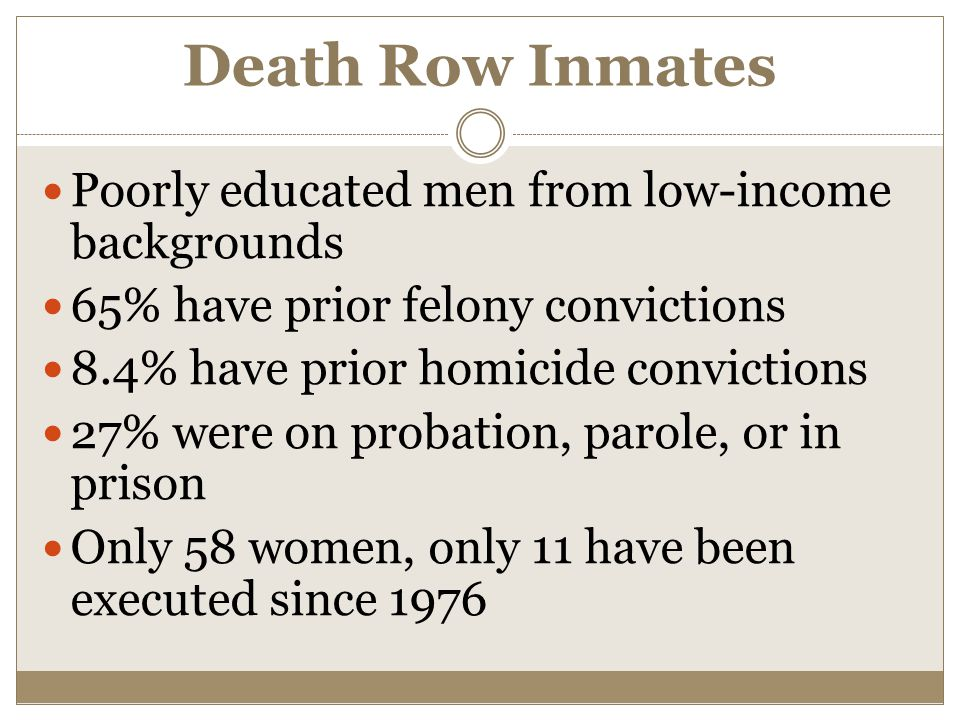Death Row Inmates Poorly educated men from low-income backgrounds 65% have prior felony convictions 8.4% have prior homicide convictions 27% were on probation, parole, or in prison Only 58 women, only 11 have been executed since 1976