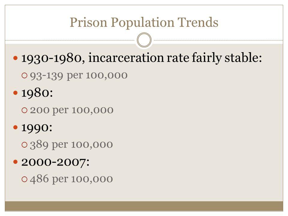 Prison Population Trends 1930-1980, incarceration rate fairly stable:  93-139 per 100,000 1980:  200 per 100,000 1990:  389 per 100,000 2000-2007:  486 per 100,000
