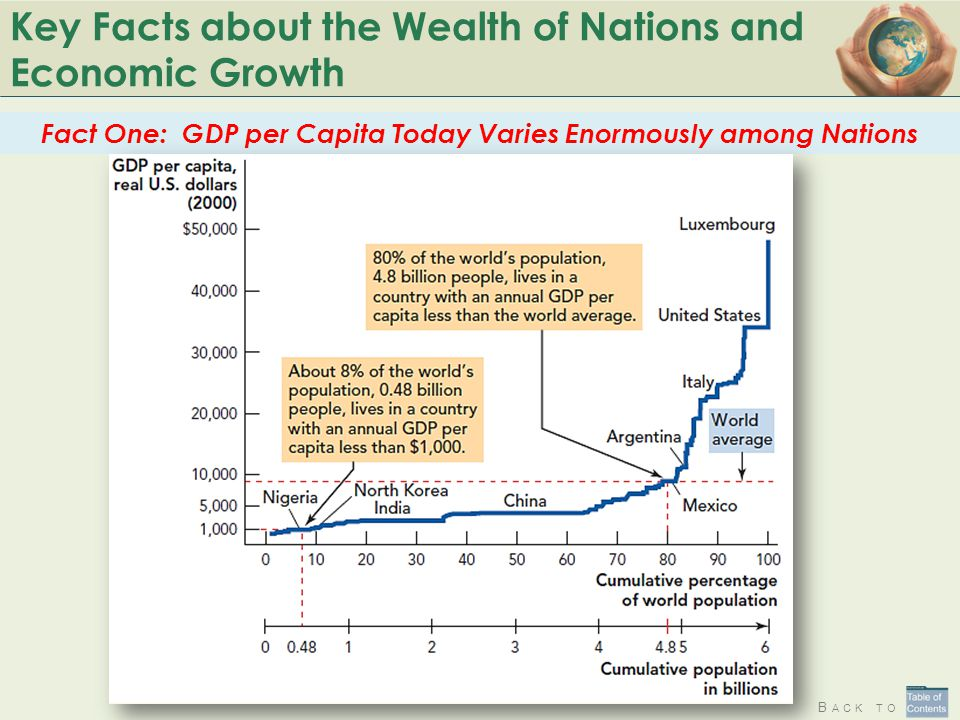 B ACK TO Key Facts about the Wealth of Nations and Economic Growth Fact One: GDP per Capita Today Varies Enormously among Nations