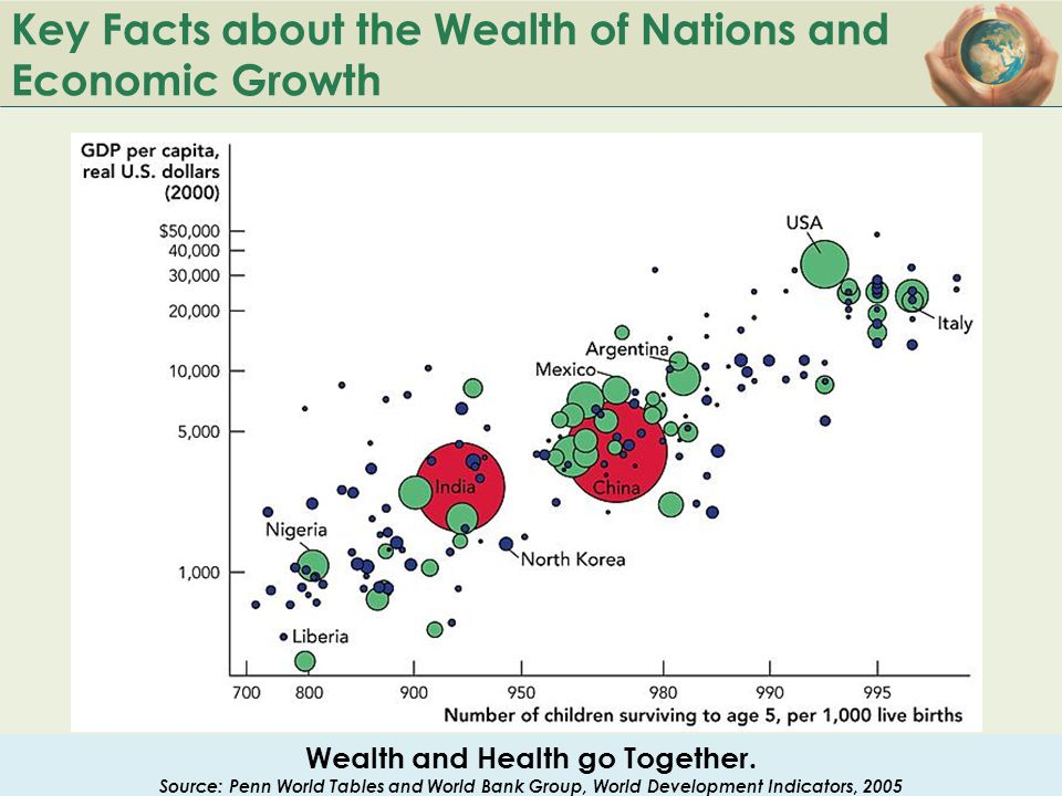 Key Facts about the Wealth of Nations and Economic Growth Wealth and Health go Together. Source: Penn World Tables and World Bank Group, World Develop