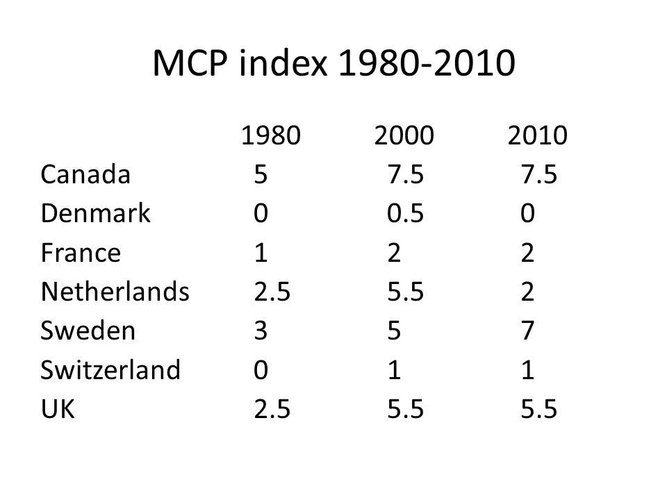 MCP index 1980-2010 198020002010 Canada 5 7.5 7.5 Denmark 0 0.5 0 France 1 2 2 Netherlands 2.5 5.5 2 Sweden 3 5 7 Switzerland 0 1 1 UK 2.5 5.5 5.5
