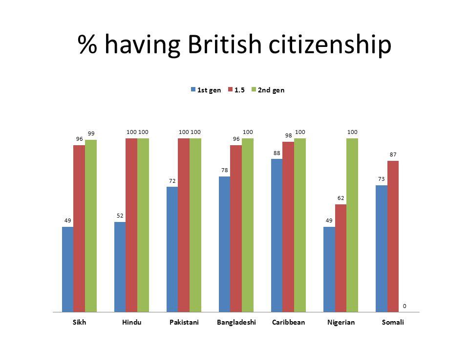 % having British citizenship