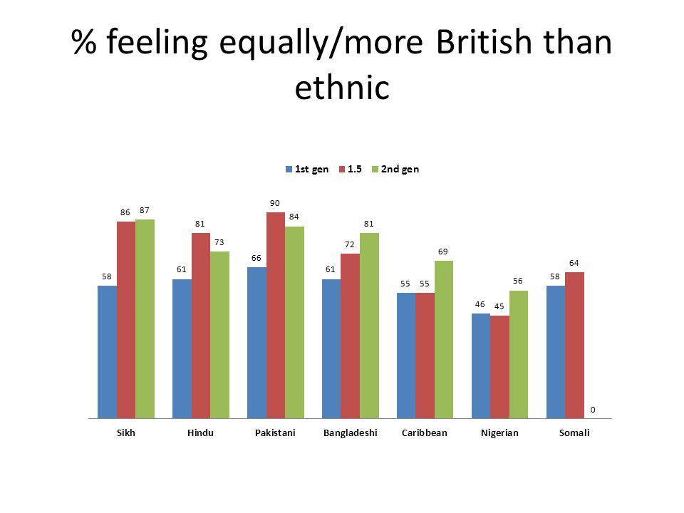 % feeling equally/more British than ethnic