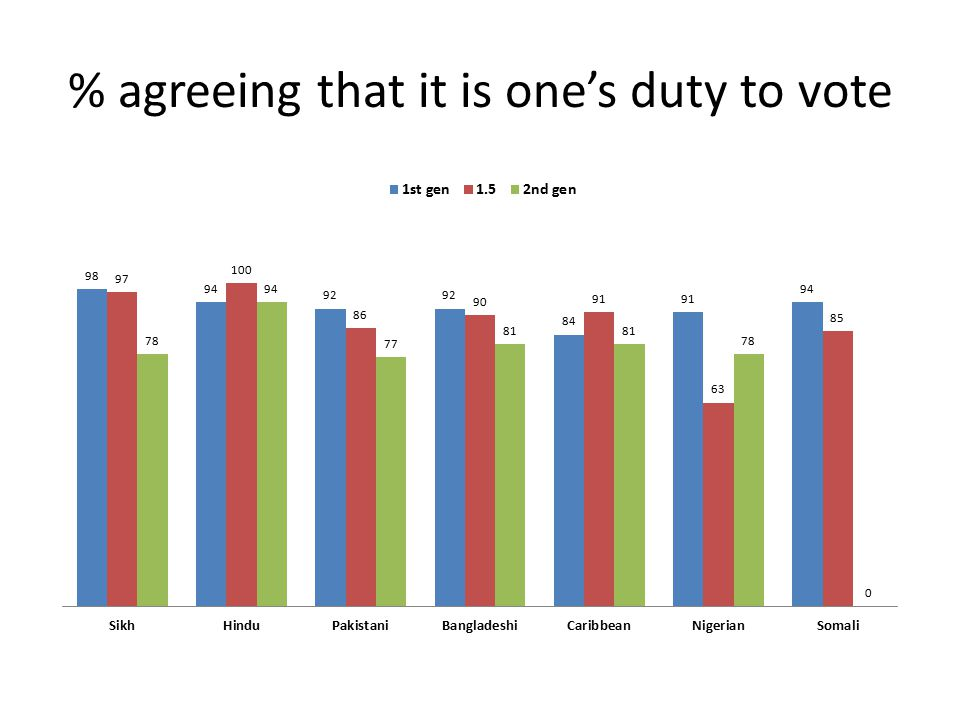 % agreeing that it is one's duty to vote