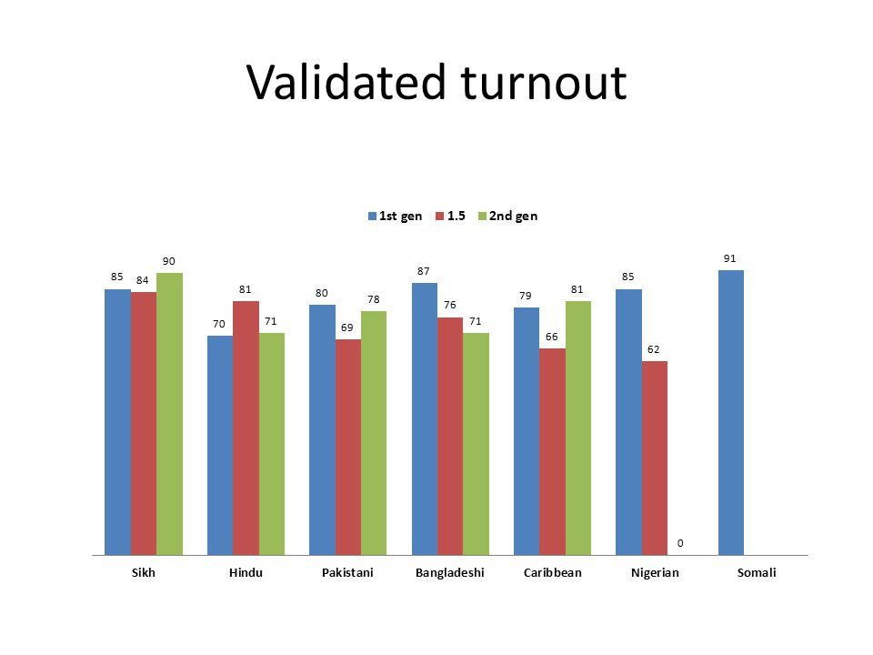 Validated turnout