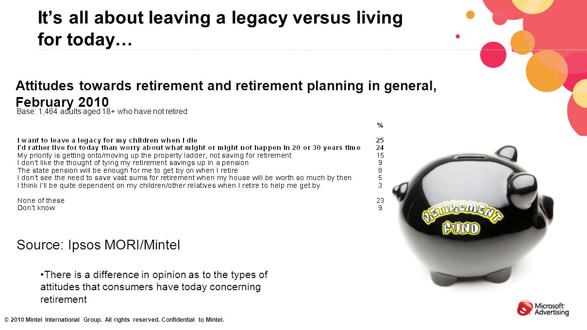 It's all about leaving a legacy versus living for today… Base: 1,464 adults aged 18+ who have not retired Attitudes towards retirement and retirement