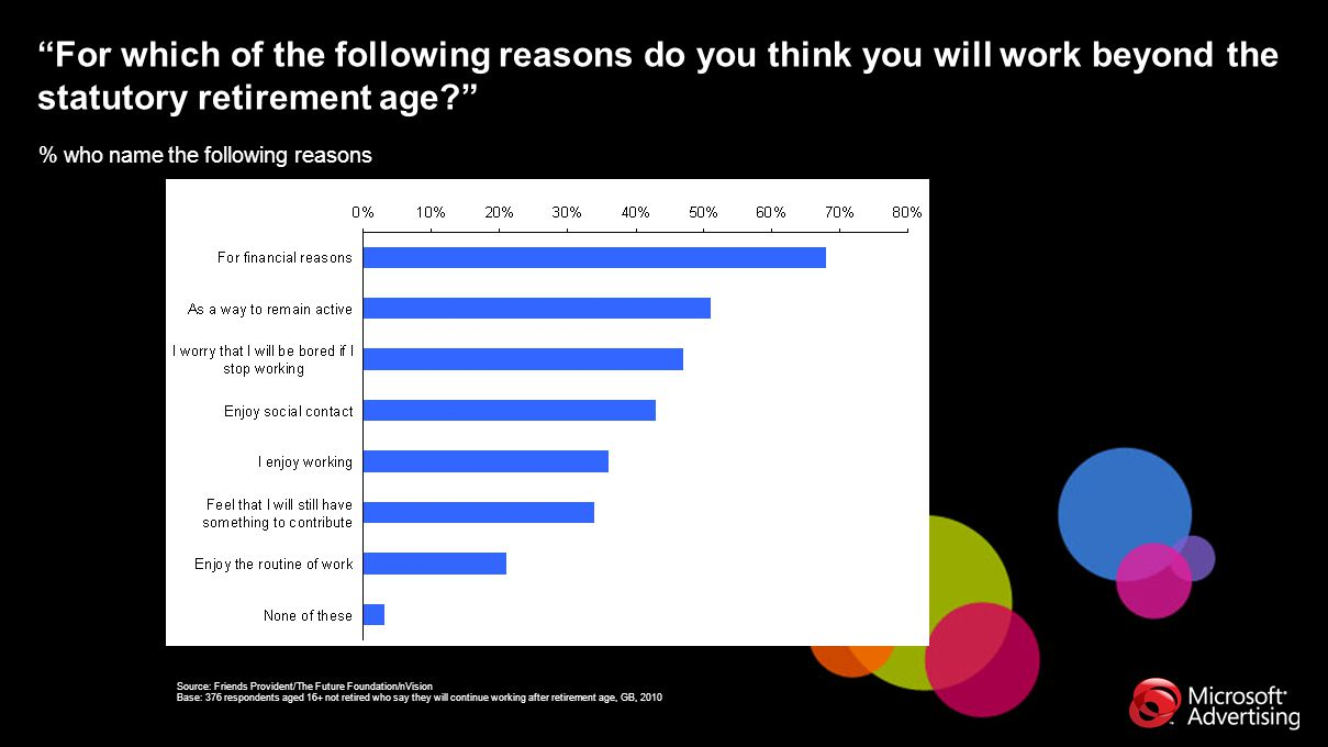 """For which of the following reasons do you think you will work beyond the statutory retirement age?"" % who name the following reasons Source: Friends"