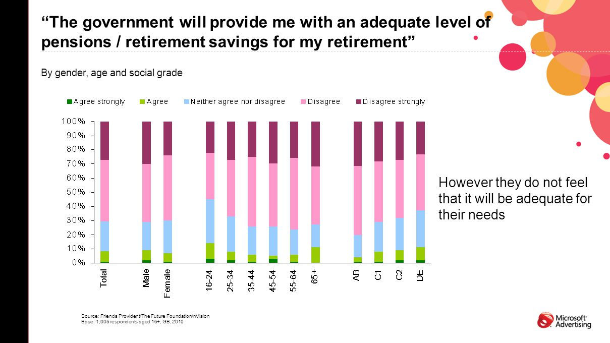 """The government will provide me with an adequate level of pensions / retirement savings for my retirement"" By gender, age and social grade Source: Fri"