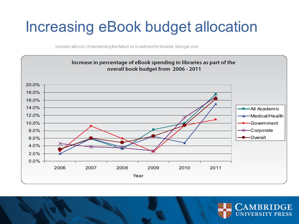 Increasing eBook budget allocation Scholarly eBooks: Understanding the Return on Investment for libraries.