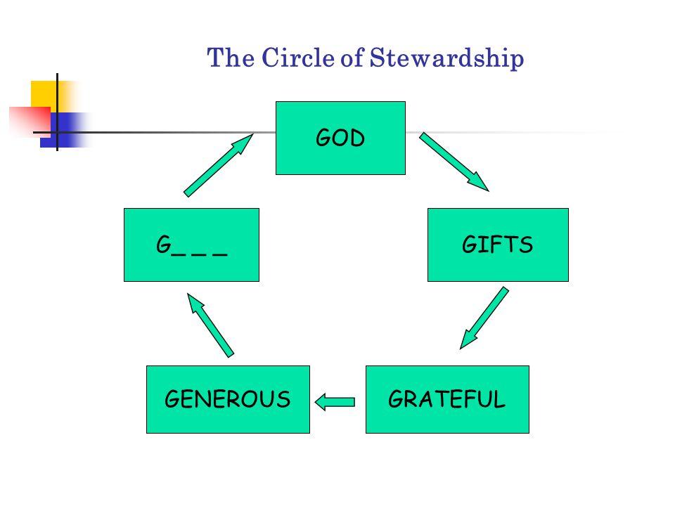 The Circle of Stewardship GOD GIFTS GRATEFULGENEROUS G_ _ _