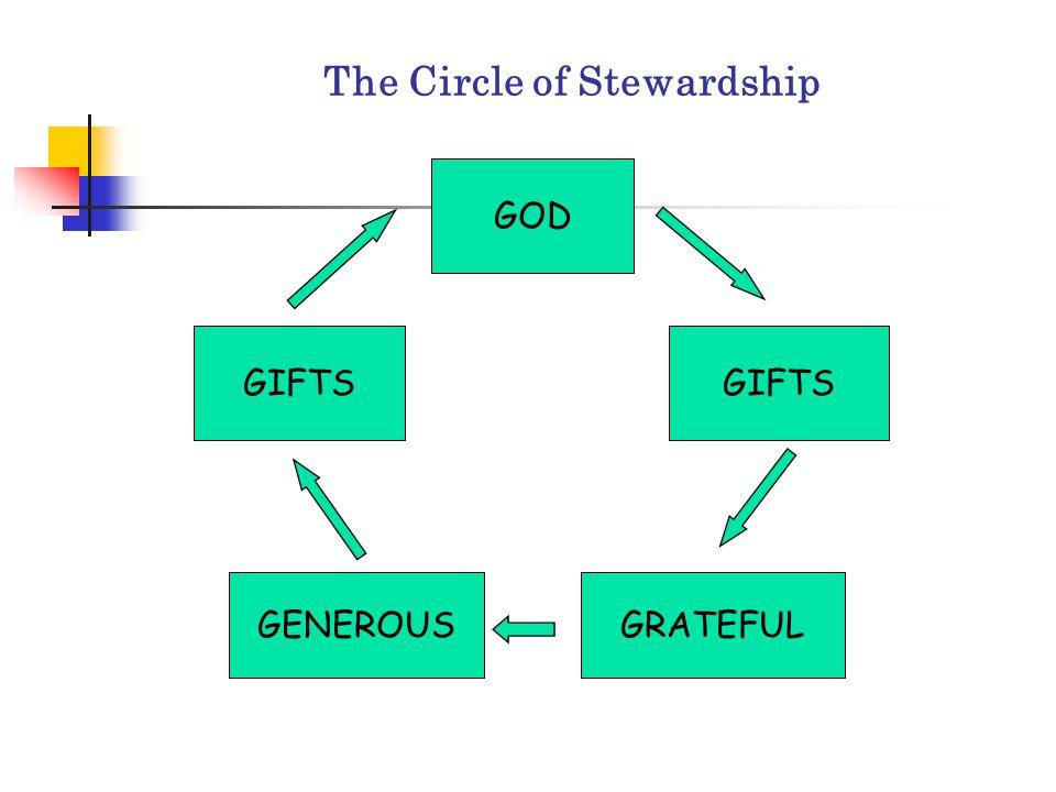 The Circle of Stewardship GOD GIFTS GRATEFULGENEROUS GIFTS