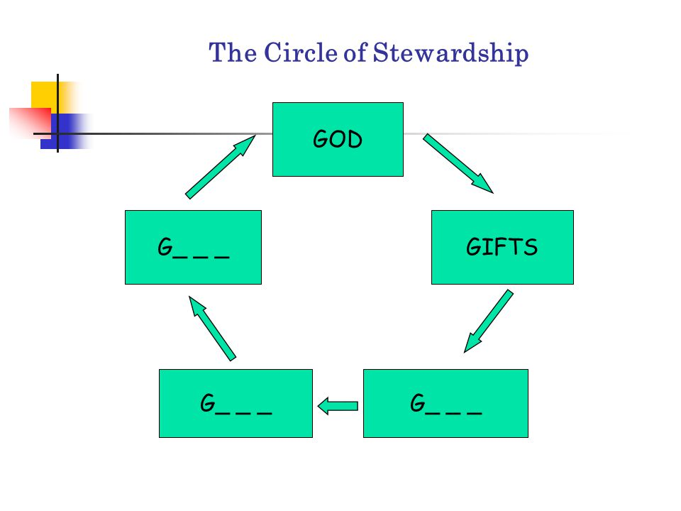 The Circle of Stewardship GOD GIFTS G_ _ _