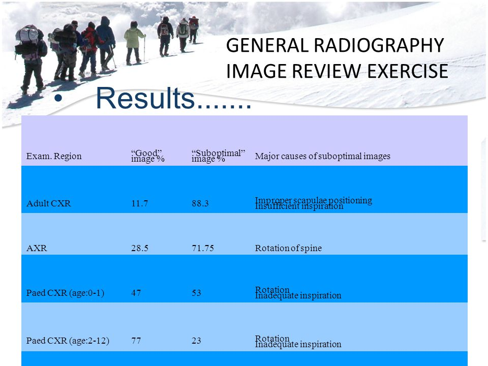GENERAL RADIOGRAPHY IMAGE REVIEW EXERCISE Results.......