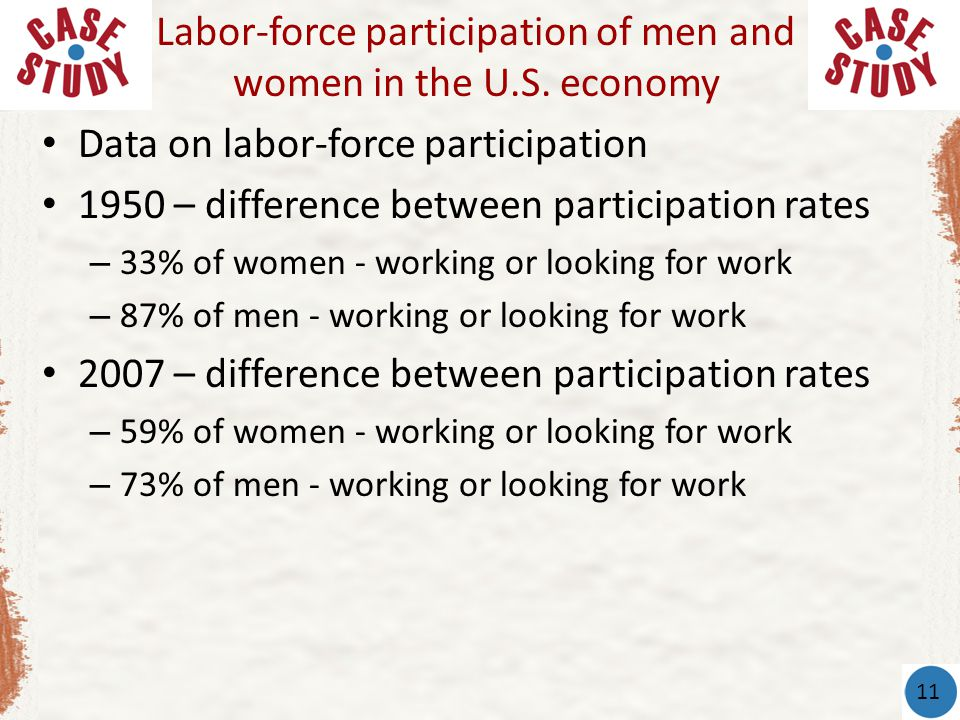 Data on labor-force participation 1950 – difference between participation rates – 33% of women - working or looking for work – 87% of men - working or looking for work 2007 – difference between participation rates – 59% of women - working or looking for work – 73% of men - working or looking for work Labor-force participation of men and women in the U.S.
