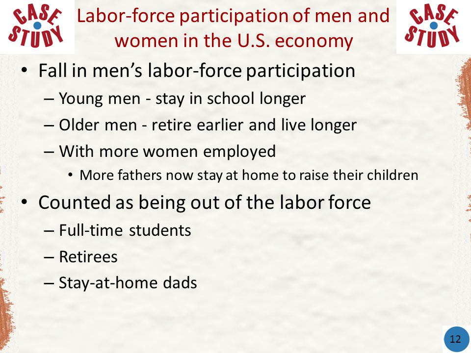 Fall in men's labor-force participation – Young men - stay in school longer – Older men - retire earlier and live longer – With more women employed More fathers now stay at home to raise their children Counted as being out of the labor force – Full-time students – Retirees – Stay-at-home dads Labor-force participation of men and women in the U.S.