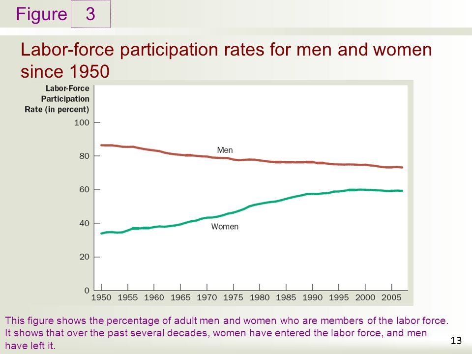 Figure Labor-force participation rates for men and women since 1950 3 13 This figure shows the percentage of adult men and women who are members of the labor force.