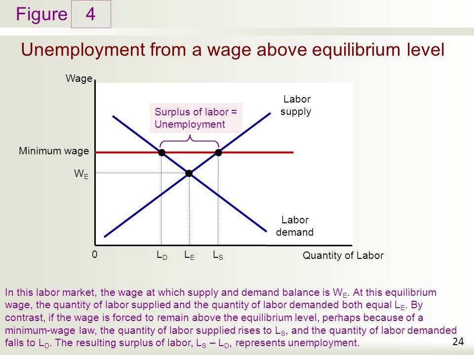 Figure Unemployment from a wage above equilibrium level 4 24 In this labor market, the wage at which supply and demand balance is W E.