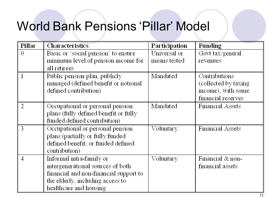 13 World Bank Pensions 'Pillar' Model