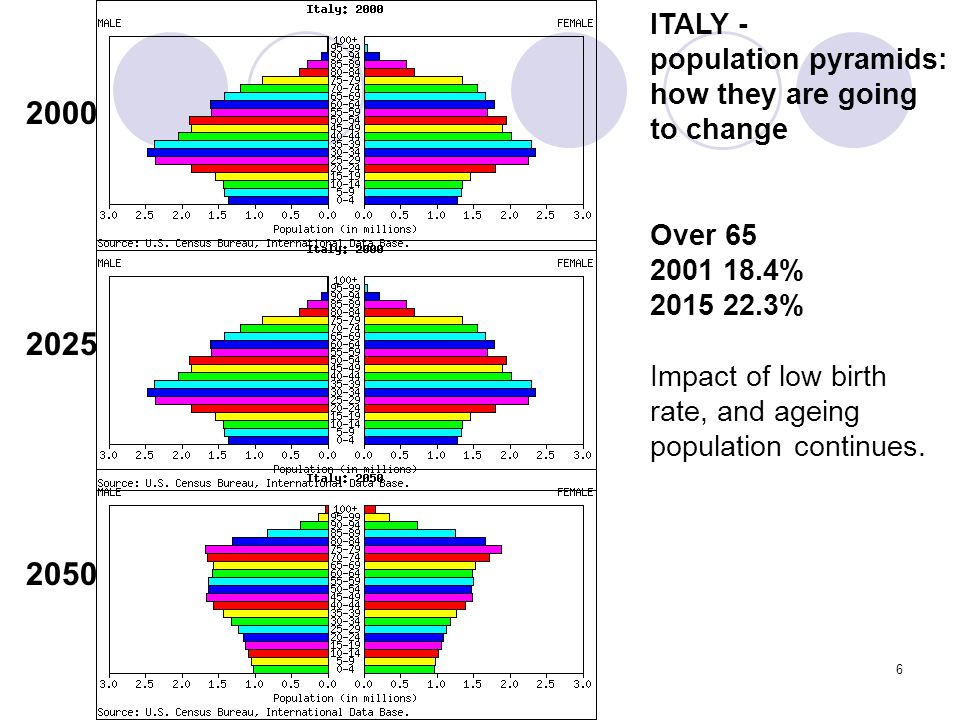 6 ITALY - population pyramids: how they are going to change Over 65 2001 18.4% 2015 22.3% Impact of low birth rate, and ageing population continues.