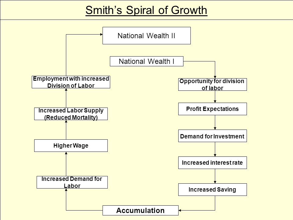 Smith's Spiral of Growth National Wealth I Opportunity for division of labor Profit Expectations Demand for Investment Increased interest rate Increased Saving Accumulation Increased Demand for Labor Higher Wage Increased Labor Supply (Reduced Mortality) Employment with increased Division of Labor National Wealth II