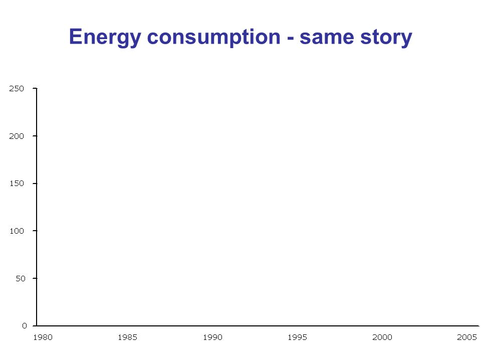 Energy consumption - same story 59% Key message: Environmental impact depends on intensity and scale 110% 24% GDP Primary Energy Energy Intensity