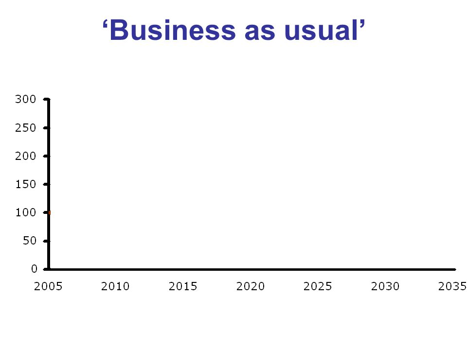 'Business as usual' GDP per Capita GHG Emissions Poverty Unemployment Debt to GDP Ratio