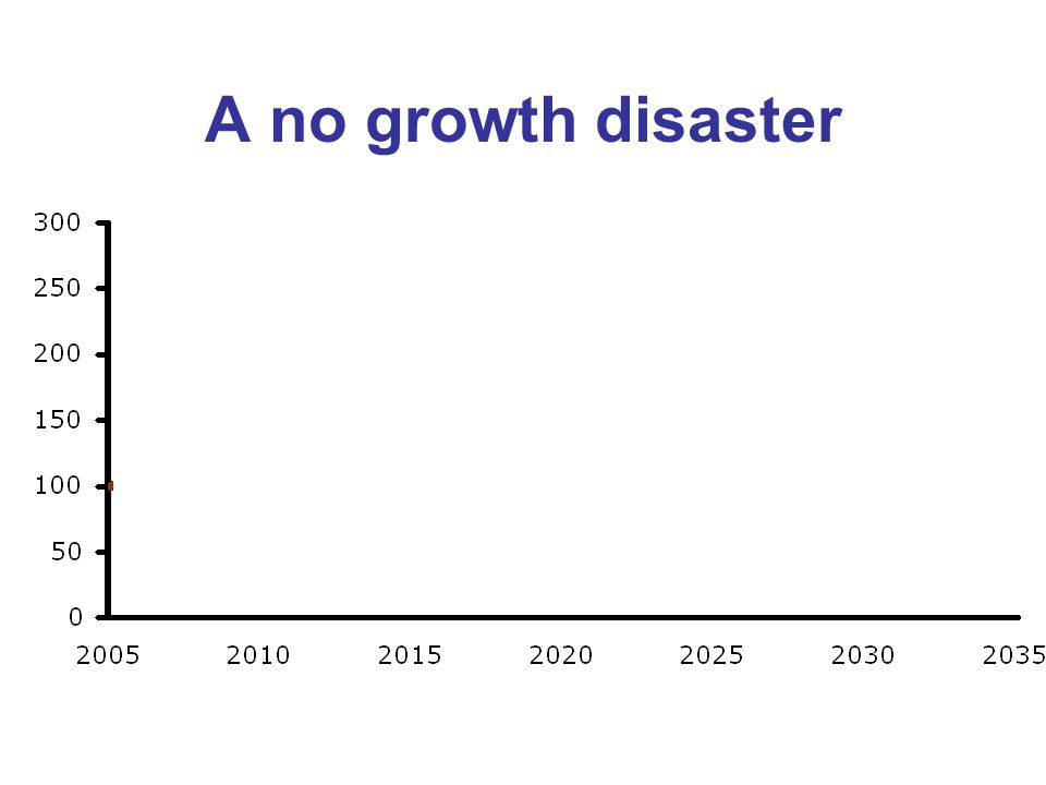 A no growth disaster GDP per Capita GHG Emissions Poverty Unemployment Debt to GDP Ratio