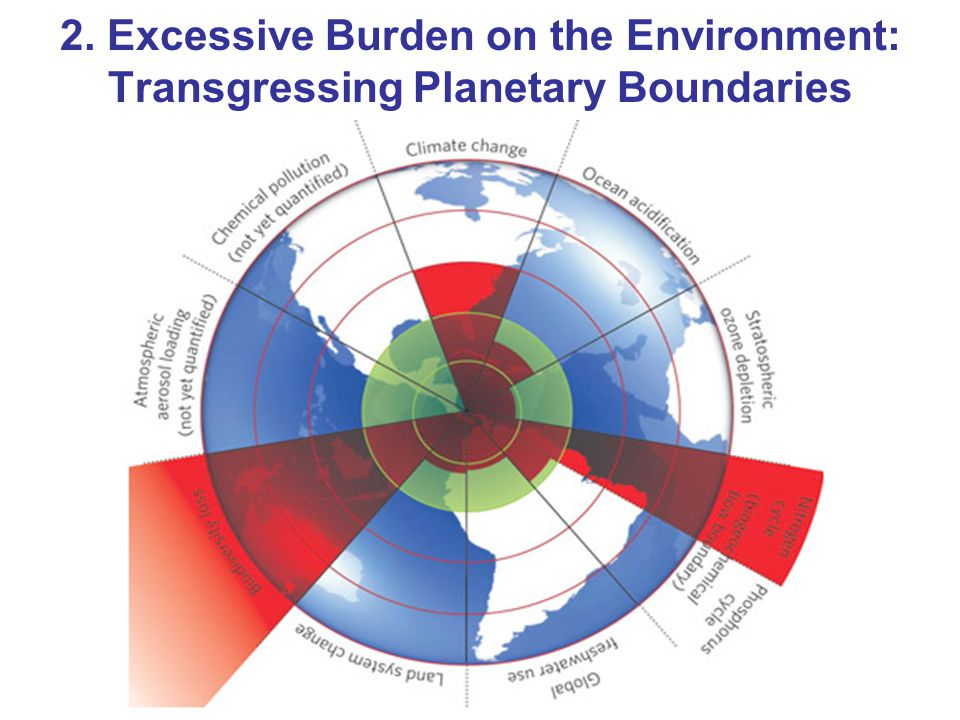 2. Excessive Burden on the Environment: Transgressing Planetary Boundaries