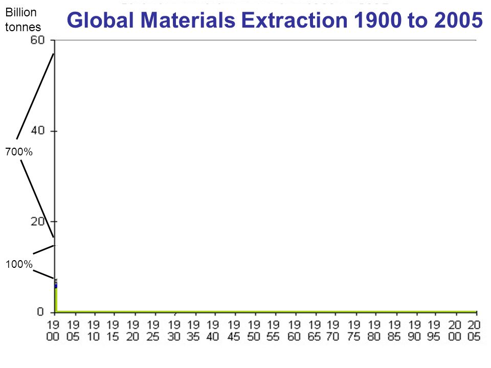 Billion tonnes Global Materials Extraction 1900 to 2005 100% 700%