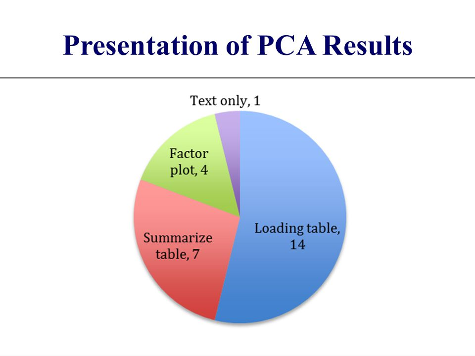 Presentation of PCA Results 14