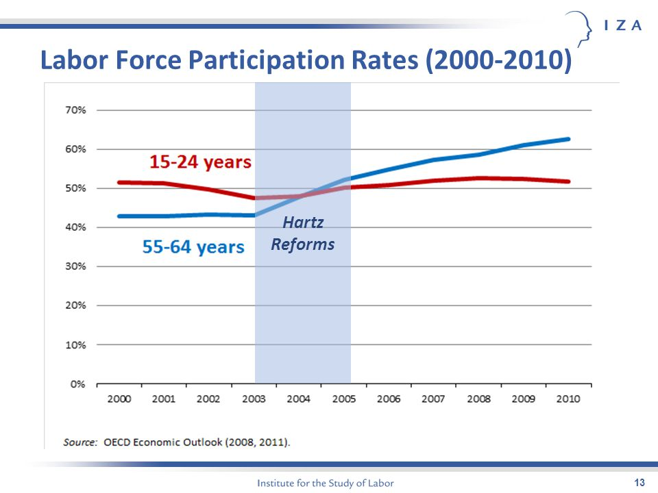 Labor Force Participation Rates (2000-2010) 13 Hartz Reforms