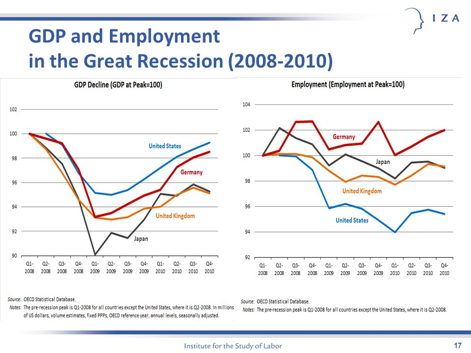 GDP and Employment in the Great Recession (2008-2010) 17