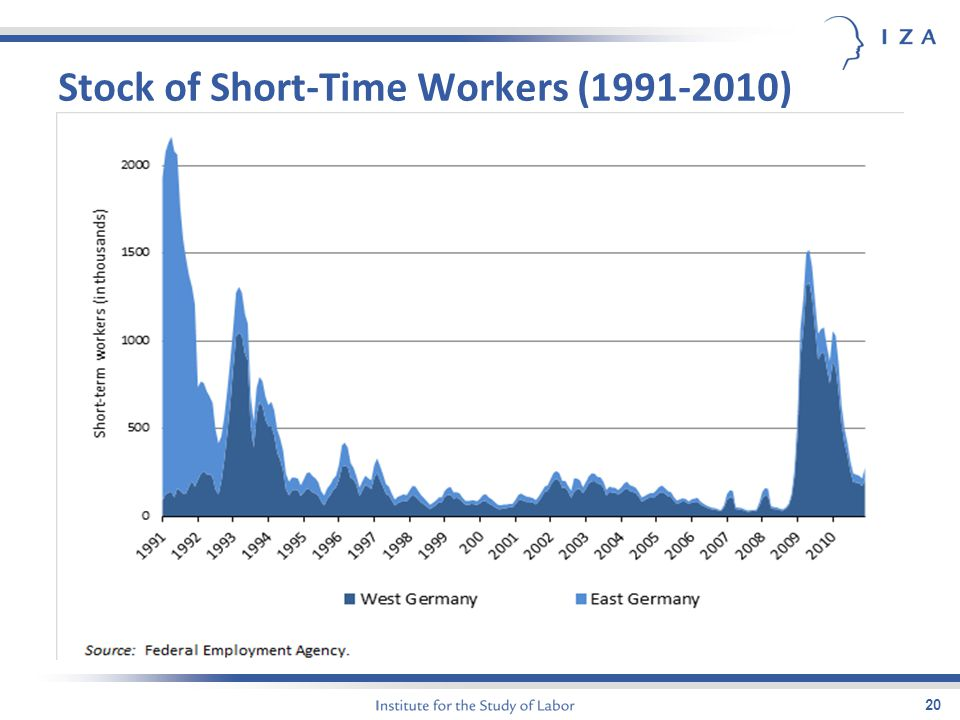 Stock of Short-Time Workers (1991-2010) 20
