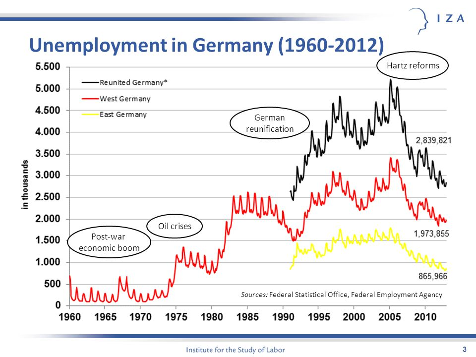 Unemployment in Germany (1960-2012) 3 Sources: Federal Statistical Office, Federal Employment Agency Post-war economic boom Oil crises German reunific