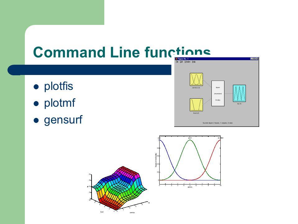 Command Line functions plotfis plotmf gensurf