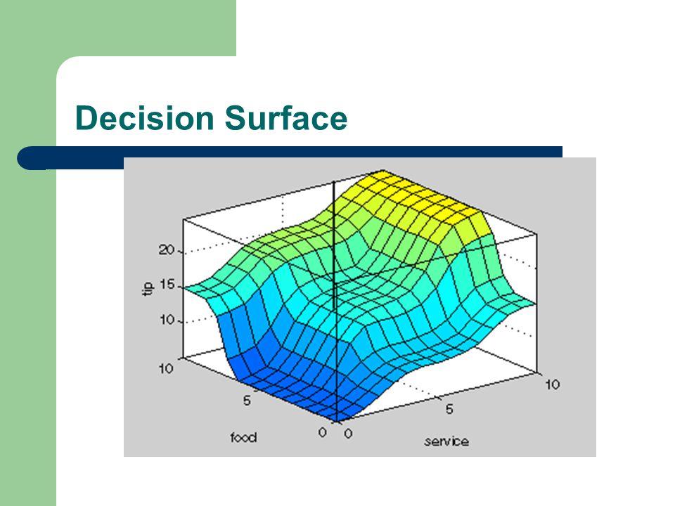 Decision Surface
