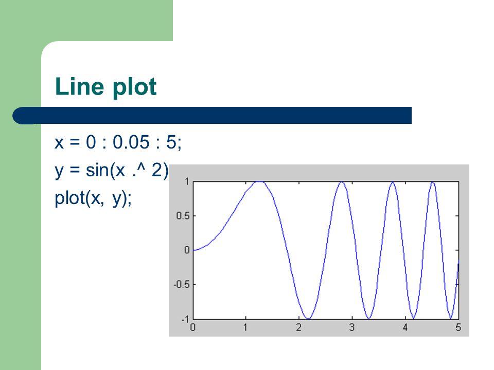 Line plot x = 0 : 0.05 : 5; y = sin(x.^ 2); plot(x, y);