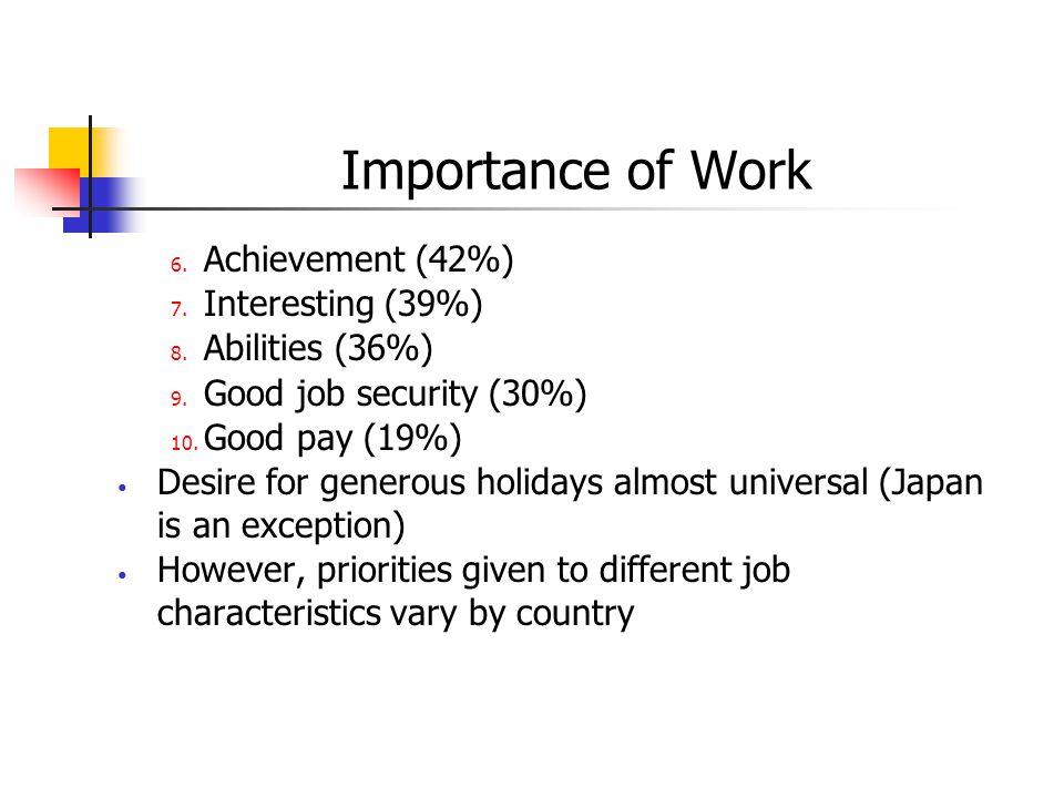 Importance of Work 6. Achievement (42%) 7. Interesting (39%) 8. Abilities (36%) 9. Good job security (30%) 10. Good pay (19%) Desire for generous holi