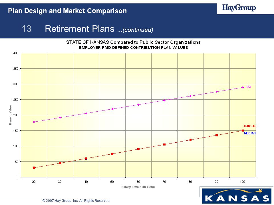 © 2007 Hay Group, Inc. All Rights Reserved 13 Retirement Plans...(continued) Plan Design and Market Comparison