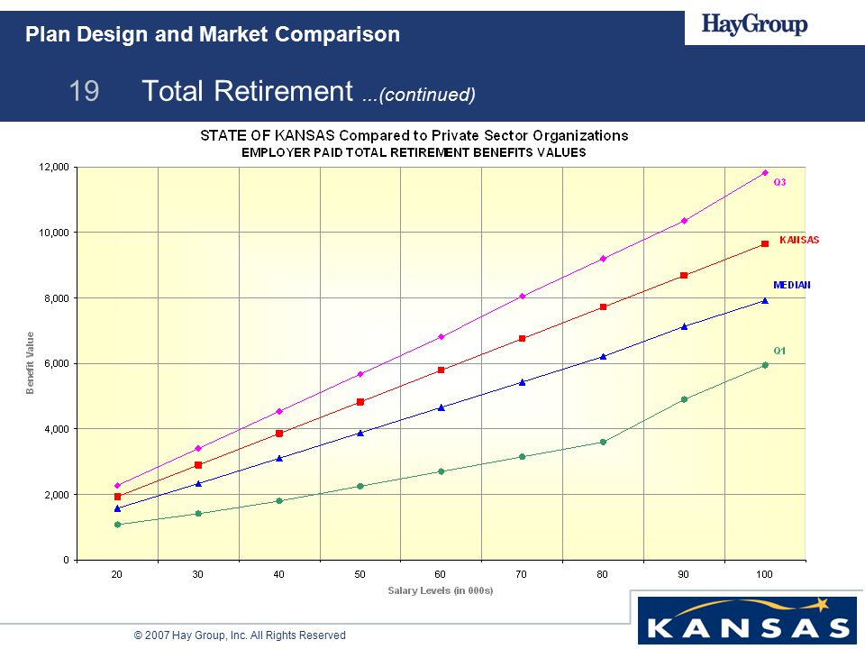 © 2007 Hay Group, Inc. All Rights Reserved 19 Total Retirement...(continued) Plan Design and Market Comparison